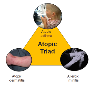 Atopic_triad_2